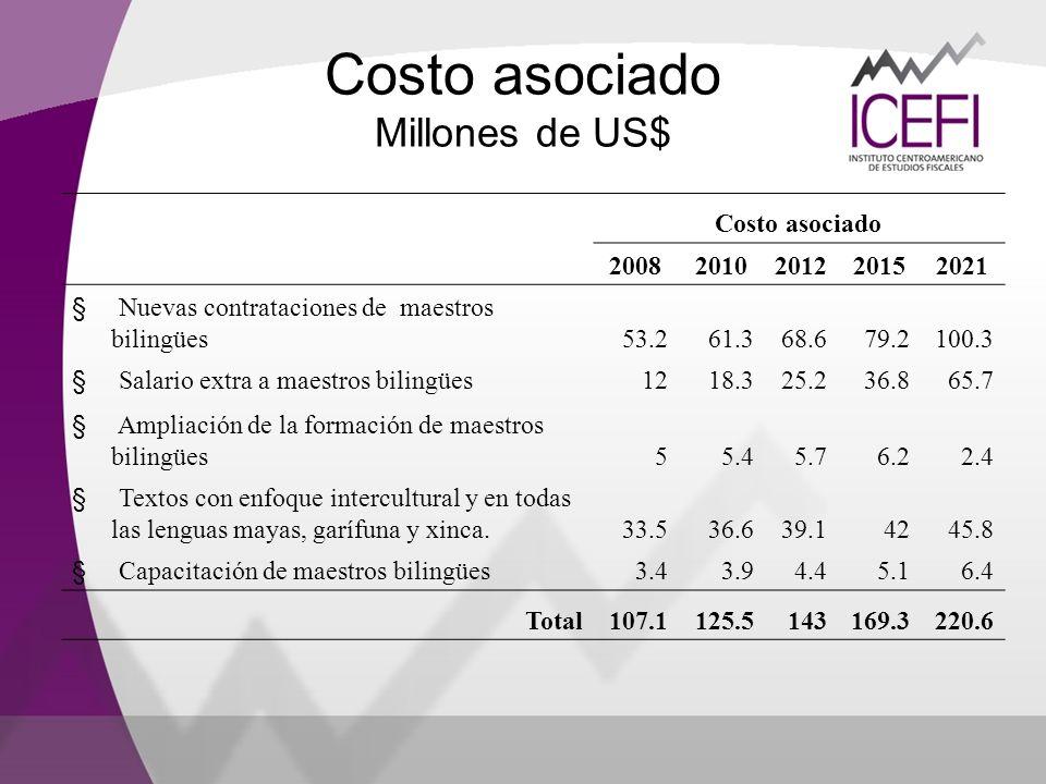 Costo asociado Millones de US$ Costo asociado 20082010201220152021 § Nuevas contrataciones de maestros bilingües53.261.368.679.2100.3 § Salario extra