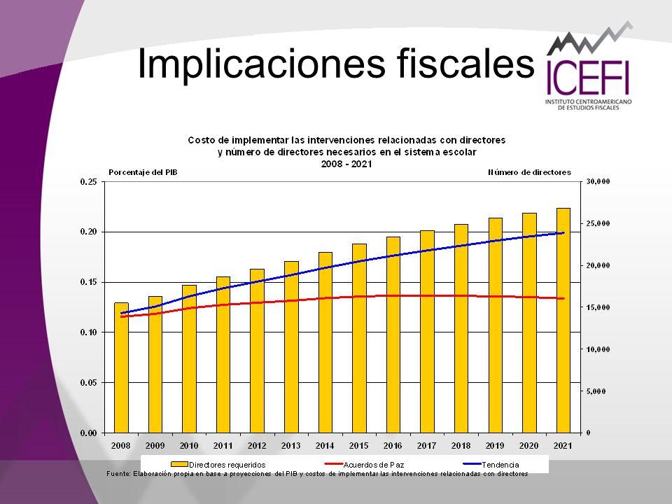 Implicaciones fiscales