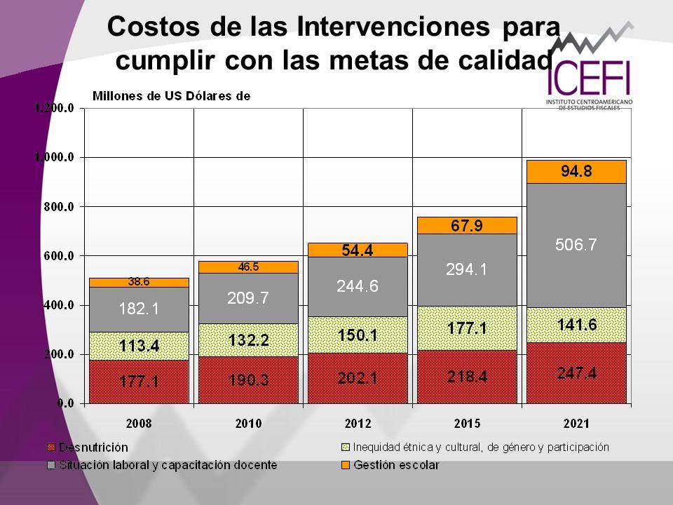 Costos de las Intervenciones para cumplir con las metas de calidad
