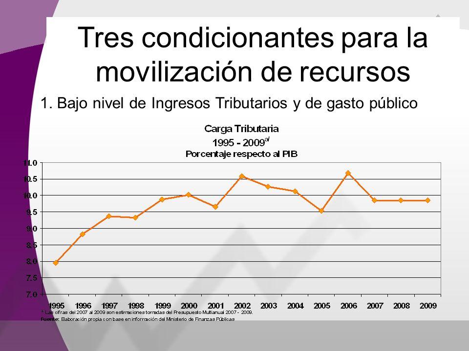 Tres condicionantes para la movilización de recursos 1. Bajo nivel de Ingresos Tributarios y de gasto público