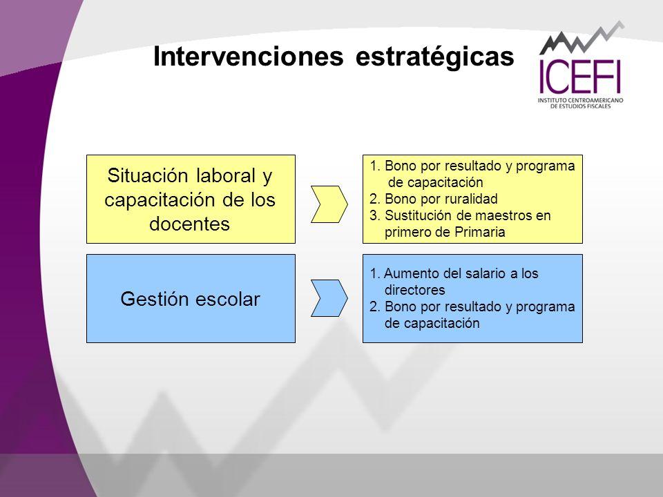 Intervenciones estratégicas Situación laboral y capacitación de los docentes 1. Bono por resultado y programa de capacitación 2. Bono por ruralidad 3.