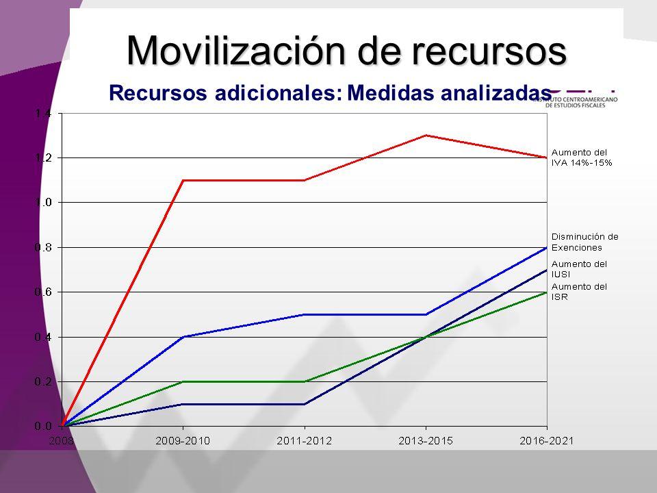 Movilización de recursos Recursos adicionales: Medidas analizadas