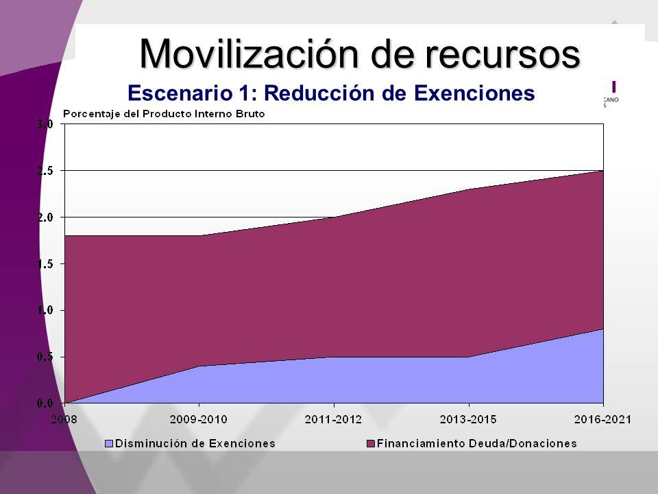 Movilización de recursos Escenario 1: Reducción de Exenciones
