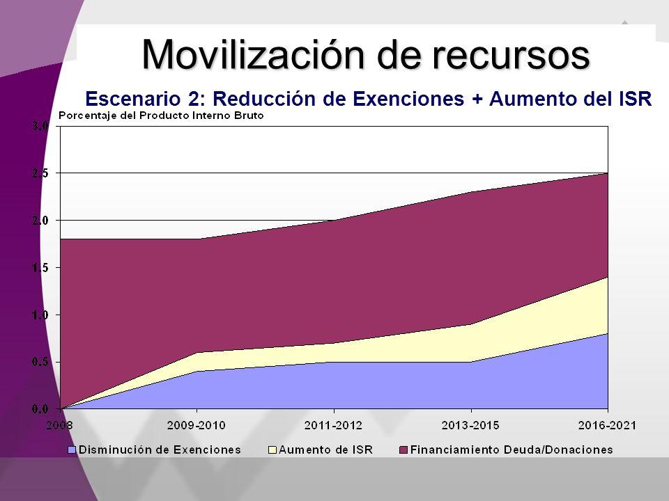 Movilización de recursos Escenario 2: Reducción de Exenciones + Aumento del ISR
