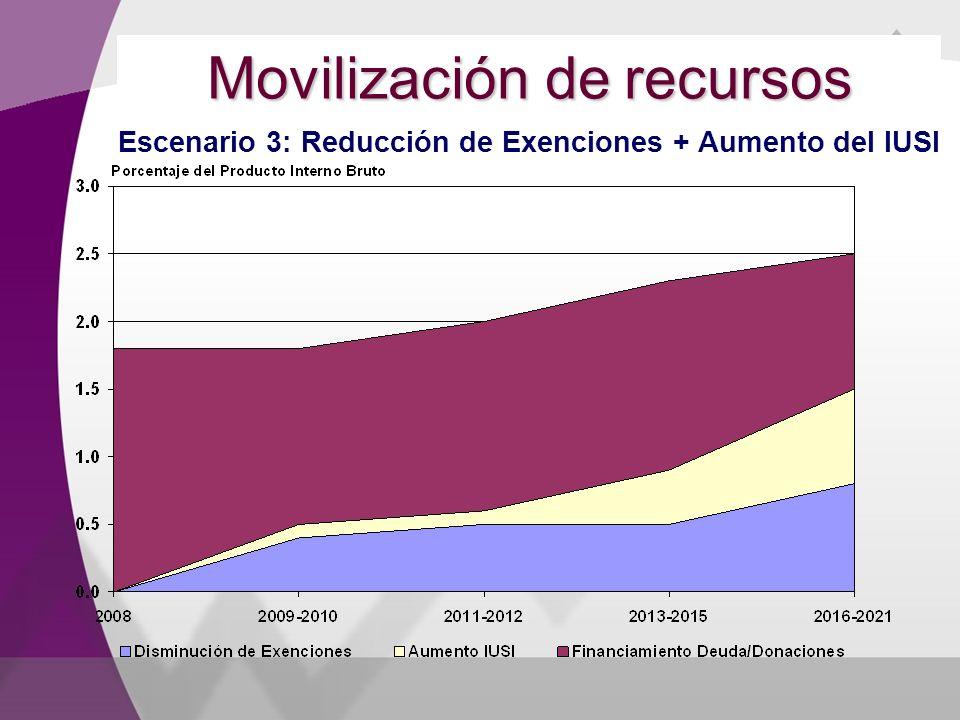 Movilización de recursos Escenario 3: Reducción de Exenciones + Aumento del IUSI