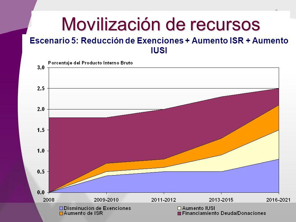 Movilización de recursos Escenario 5: Reducción de Exenciones + Aumento ISR + Aumento IUSI