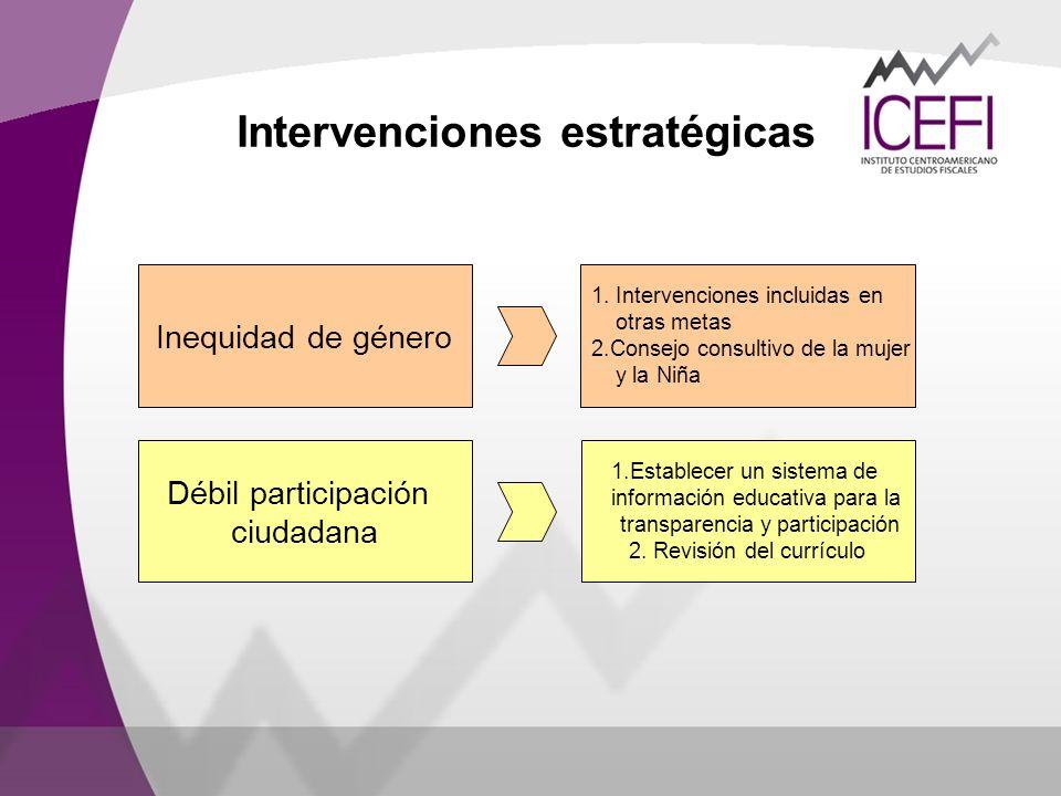 Intervenciones estratégicas Inequidad de género 1. Intervenciones incluidas en otras metas 2.Consejo consultivo de la mujer y la Niña Débil participac