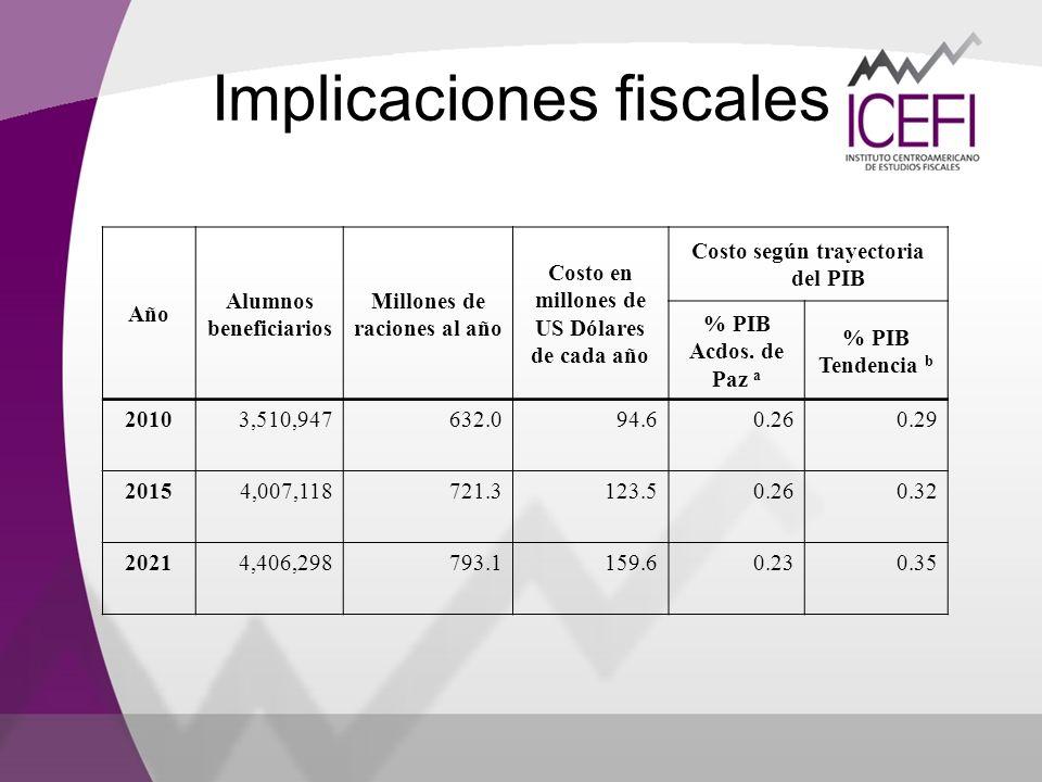 Año Alumnos beneficiarios Millones de raciones al año Costo en millones de US Dólares de cada año Costo según trayectoria del PIB % PIB Acdos. de Paz