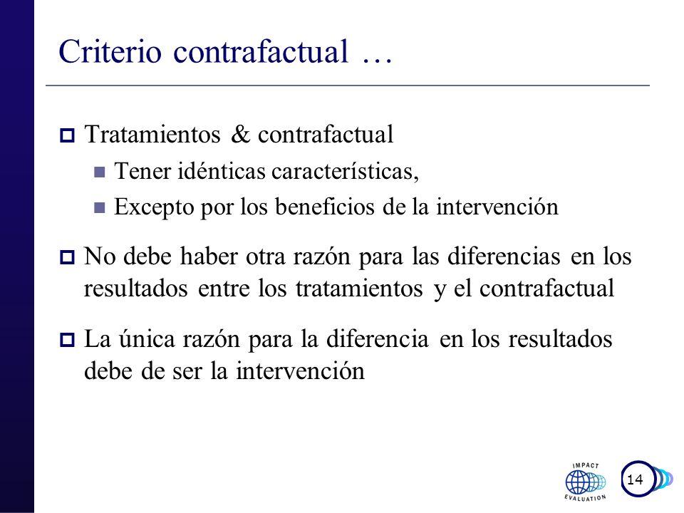 15 2 Contrafactuales falsos Antes y después: Mismo individuo antes del tratamiento Individuos no inscritos Los que eligen no inscribirse en el programa Los que no se les ofreció enrolarse en el programa