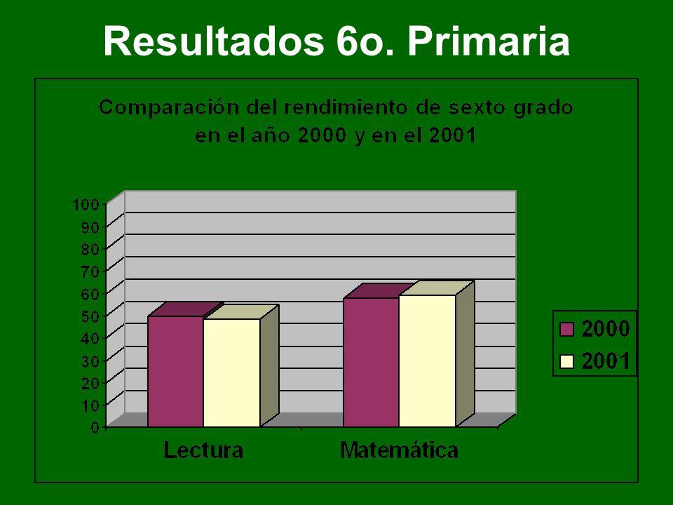 Resultados 6o. Primaria 2000