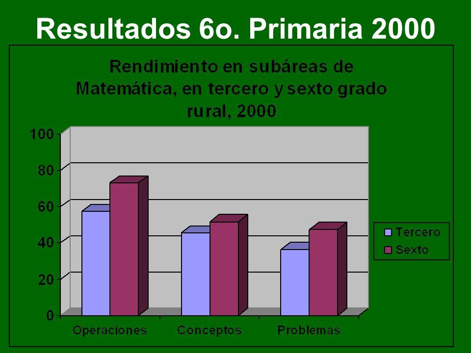 Resultados 6o. Primaria 2001