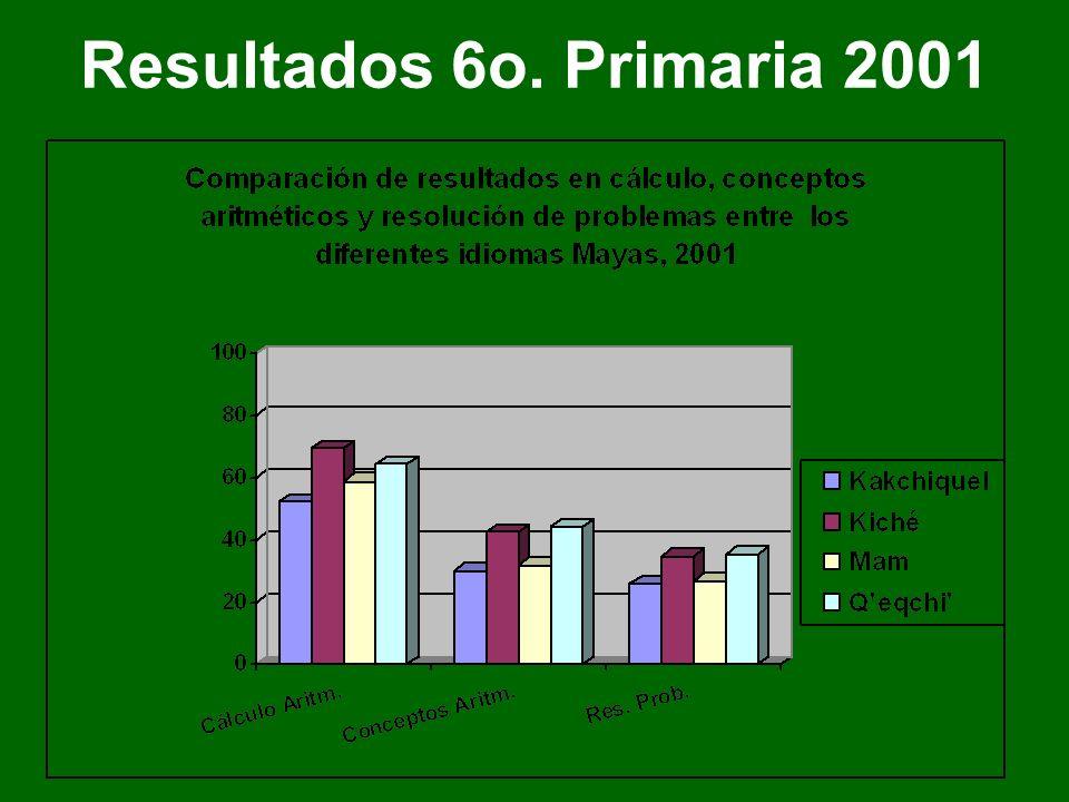 Resultados 6o. Primaria 2004
