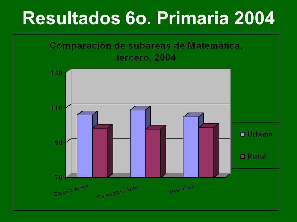 Resultados 3o. Básico 1999