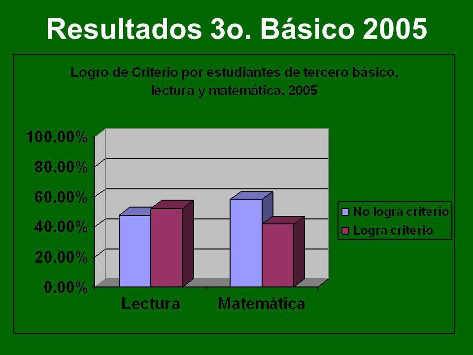 Resultados 3o. Básico 2005