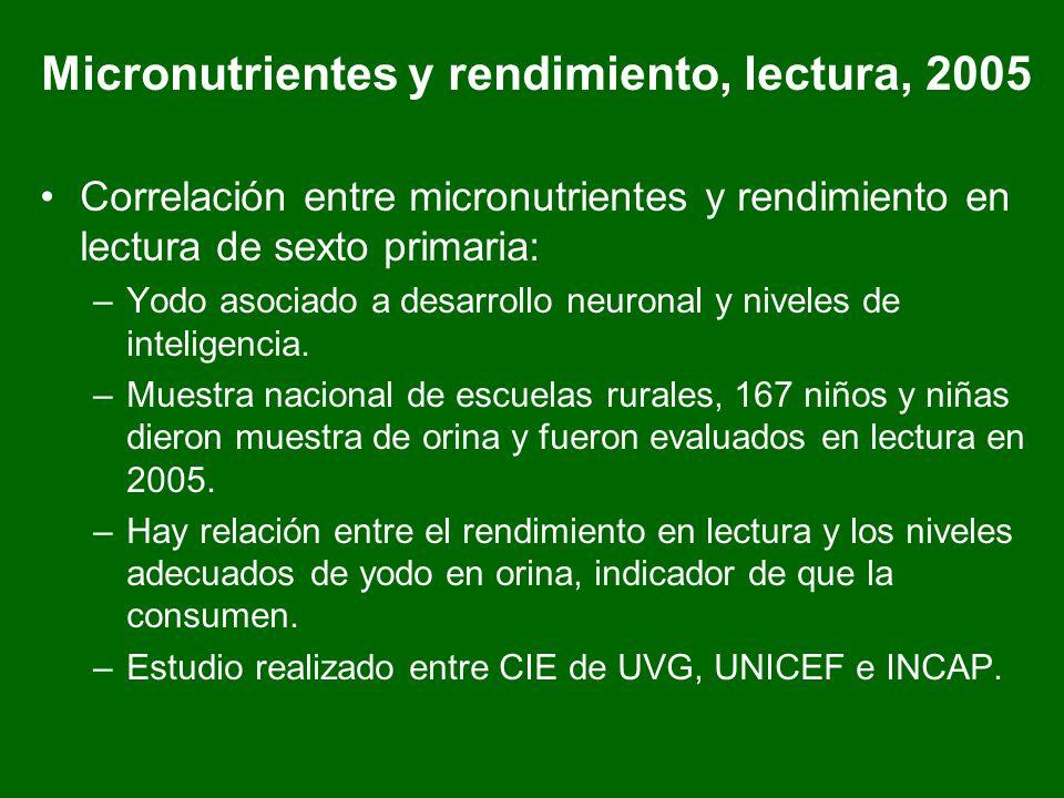 Micronutrientes y rendimiento, lectura, 2005 Correlación entre micronutrientes y rendimiento en lectura de sexto primaria: –Yodo asociado a desarrollo neuronal y niveles de inteligencia.