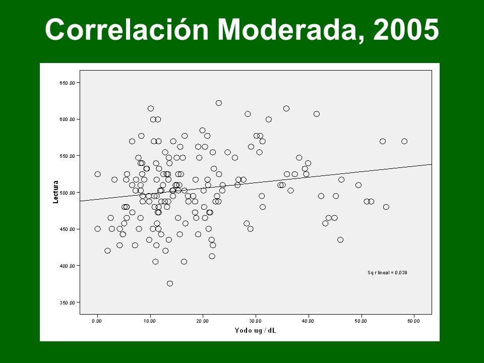 Correlación Moderada, 2005