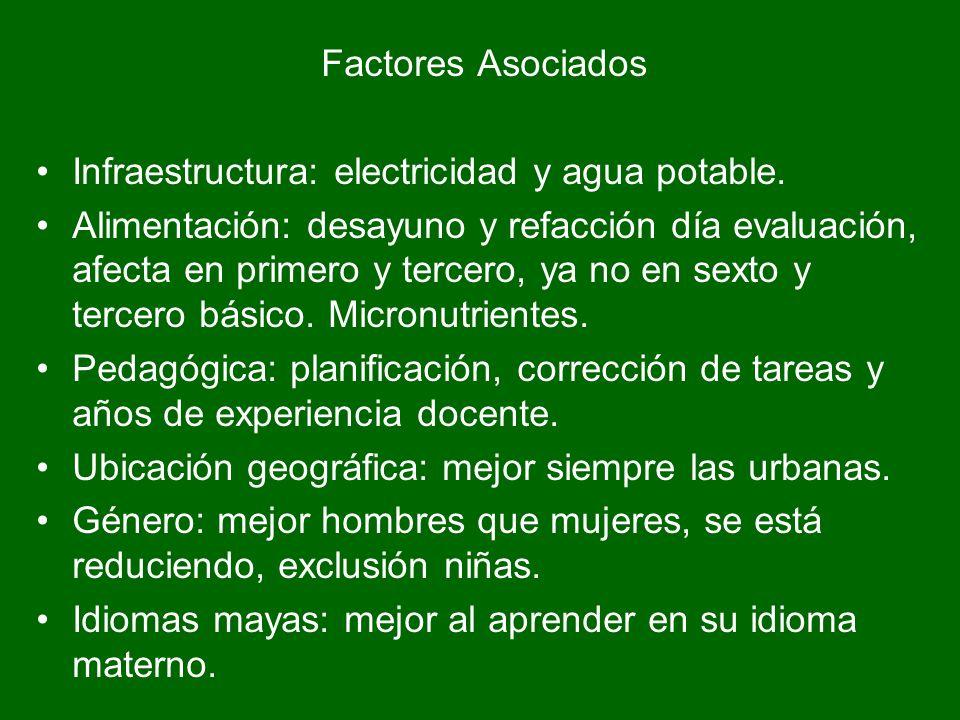 Factores Asociados Infraestructura: electricidad y agua potable.
