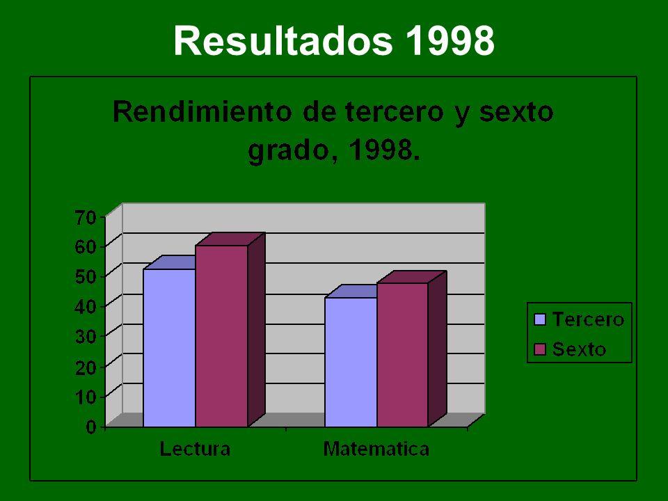 Resultados 1998
