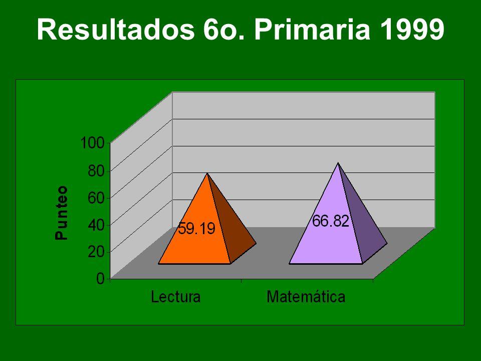 Resultados 6o. Primaria 1999