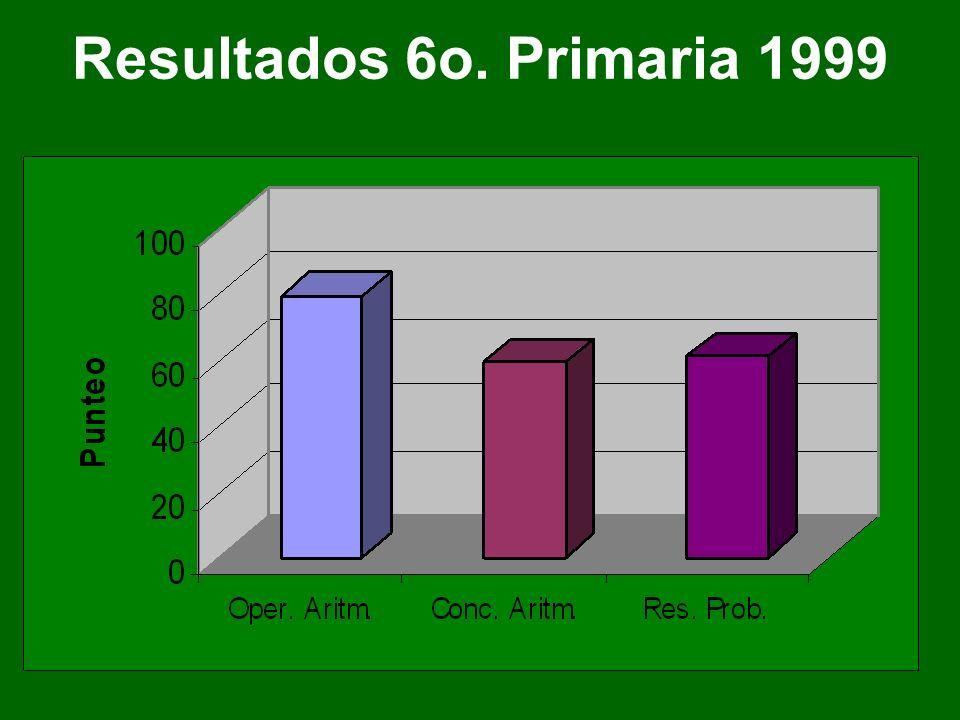 Resultados 6o. Primaria