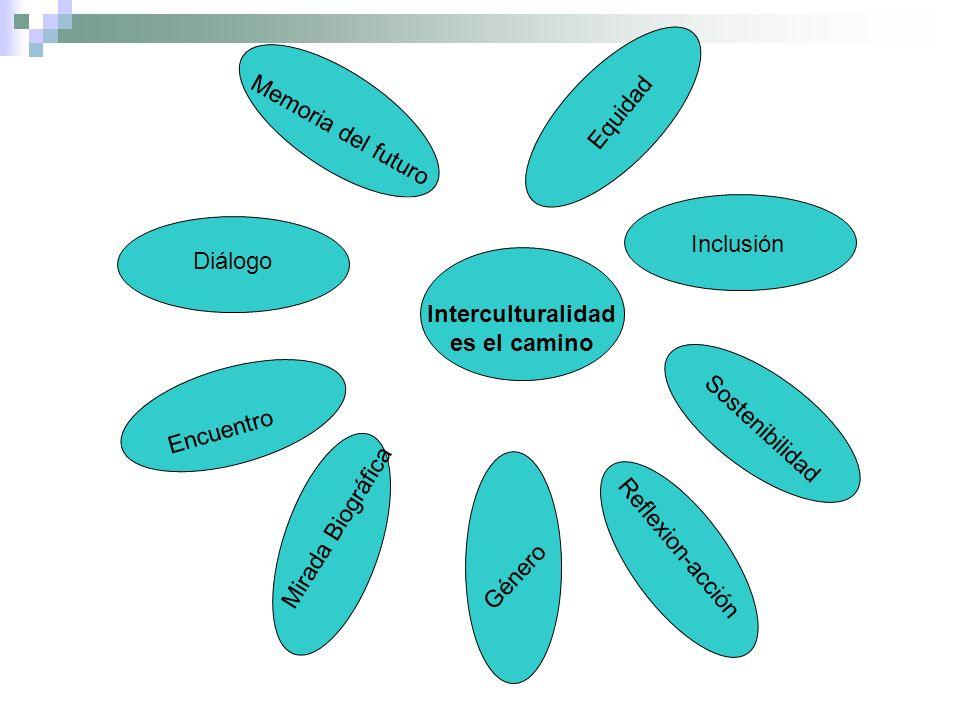 Memoria del futuro Diálogo Encuentro Mirada Biográfica Género Reflexion-acción Sostenibilidad Inclusión Equidad Interculturalidad es el camino