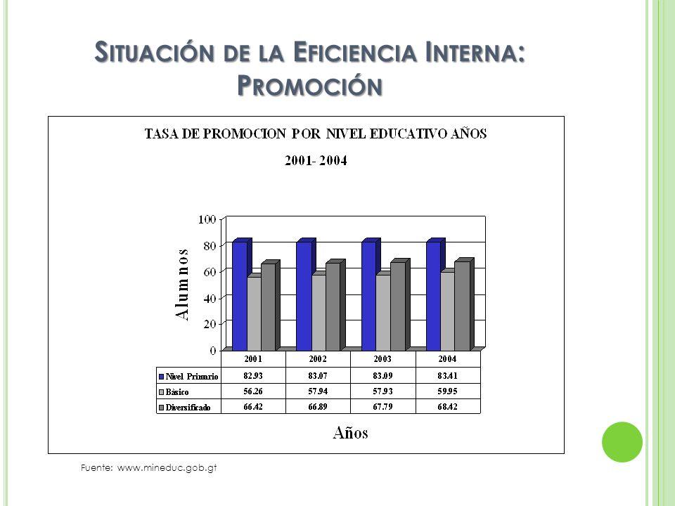 S ITUACIÓN DE LA E FICIENCIA I NTERNA : R EPITENCIA Fuente: www.mineduc.gob.gt