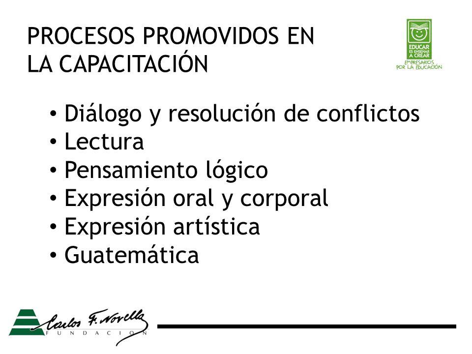 Diálogo y resolución de conflictos Lectura Pensamiento lógico Expresión oral y corporal Expresión artística Guatemática PROCESOS PROMOVIDOS EN LA CAPACITACIÓN
