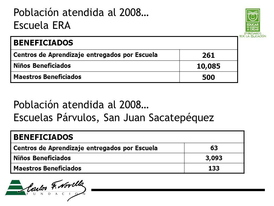 BENEFICIADOS Centros de Aprendizaje entregados por Escuela 261 Niños Beneficiados 10,085 Maestros Beneficiados 500 Población atendida al 2008… Escuela ERA BENEFICIADOS Centros de Aprendizaje entregados por Escuela63 Niños Beneficiados3,093 Maestros Beneficiados133 Población atendida al 2008… Escuelas Párvulos, San Juan Sacatepéquez