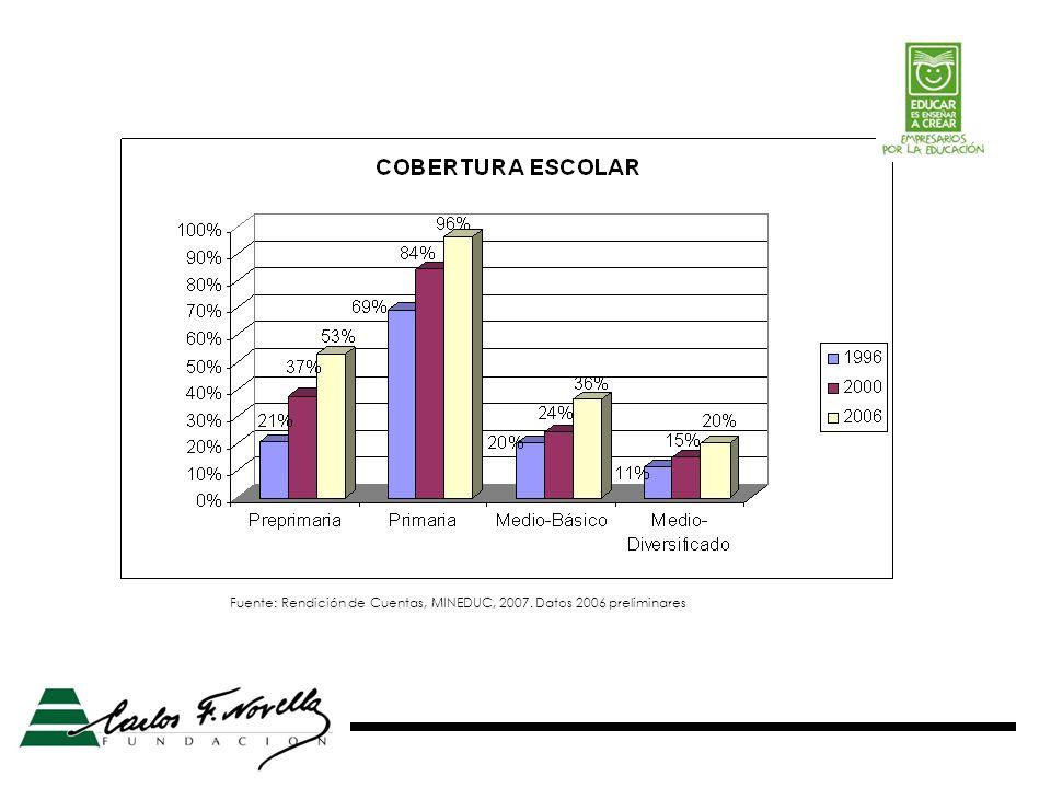 Fuente: Rendición de Cuentas, MINEDUC, 2007. Datos 2006 preliminares
