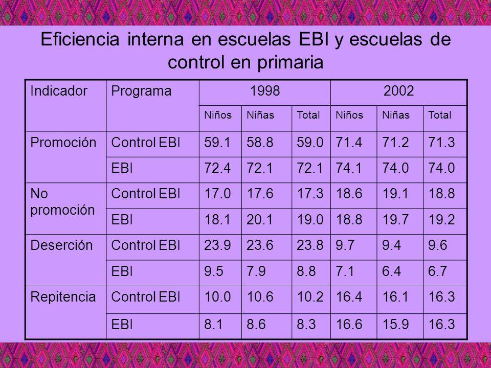Eficiencia interna en escuelas EBI y escuelas de control en primaria IndicadorPrograma19982002 NiñosNiñasTotalNiñosNiñasTotal PromociónControl EBI59.1