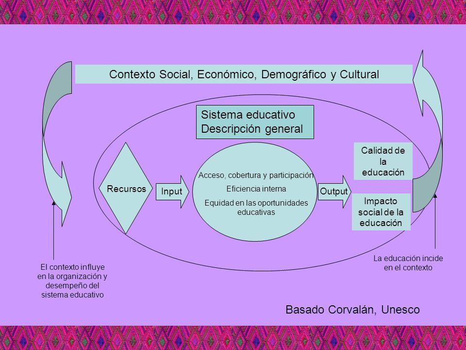 Contexto Social, Económico, Demográfico y Cultural Acceso, cobertura y participación Eficiencia interna Equidad en las oportunidades educativas Sistem