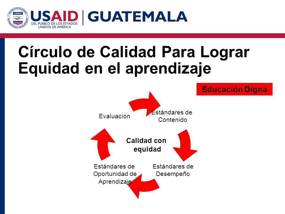 Círculo de Calidad Para Lograr Equidad en el aprendizaje Estándares de Contenido Estándares de Oportunidad de Aprendizaje Evaluación Estándares de Desempeño Calidad con equidad Educación Digna