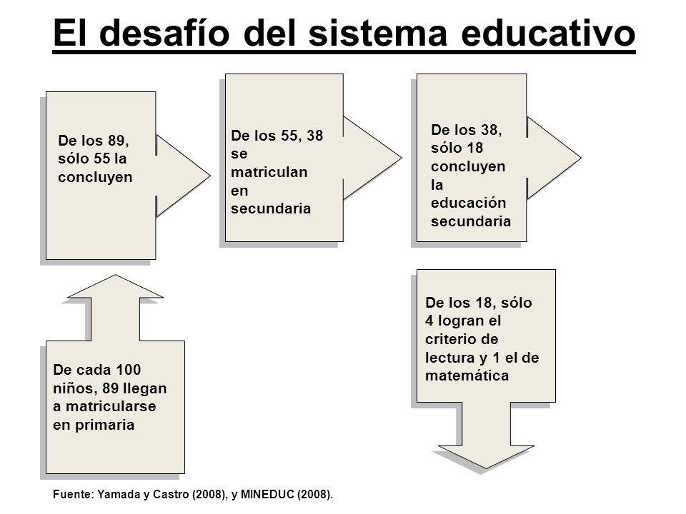 El desafío del sistema educativo De cada 100 niños, 89 llegan a matricularse en primaria De los 89, sólo 55 la concluyen De los 55, 38 se matriculan e