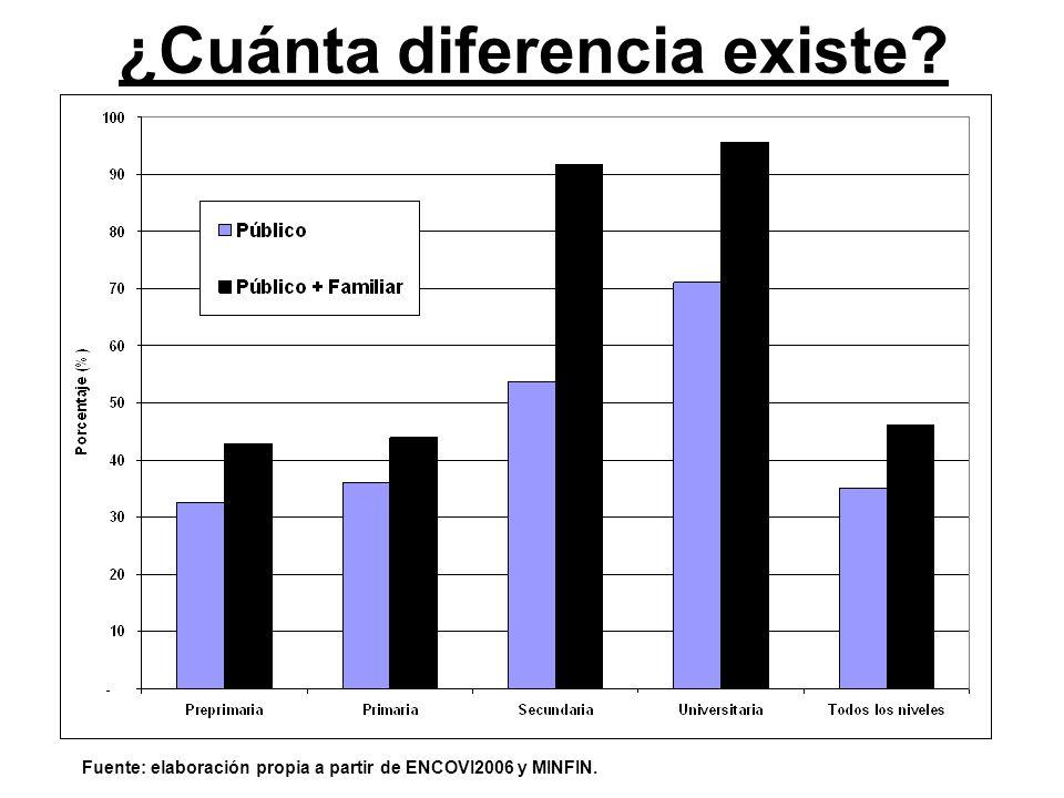 ¿Cuánta diferencia existe? Fuente: elaboración propia a partir de ENCOVI2006 y MINFIN.