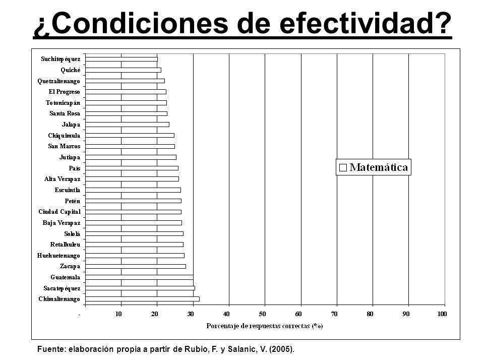 ¿Condiciones de efectividad? Fuente: elaboración propia a partir de Rubio, F. y Salanic, V. (2005).