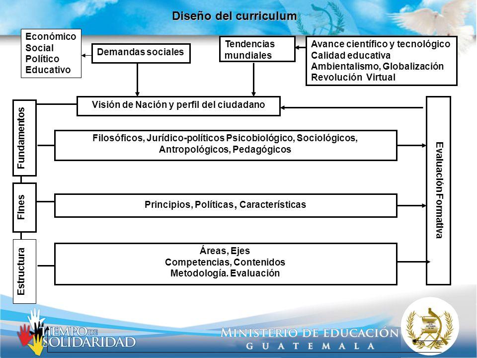 Diseño del curriculum Económico Social Político Educativo Demandas sociales Visión de Nación y perfil del ciudadano Avance científico y tecnológico Ca