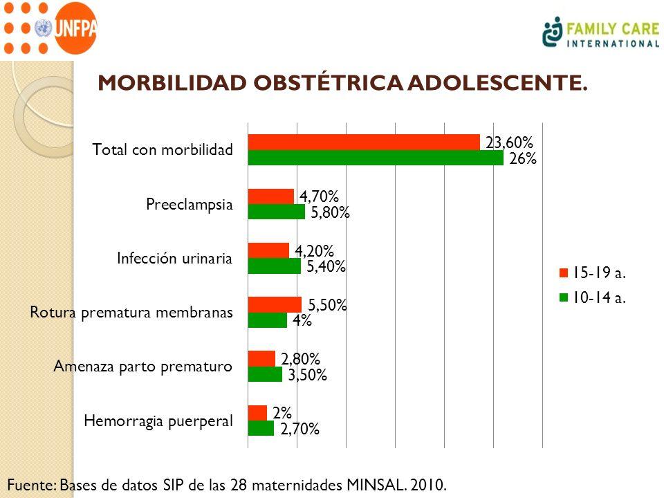MORBILIDAD OBSTÉTRICA ADOLESCENTE. Fuente: Bases de datos SIP de las 28 maternidades MINSAL. 2010.