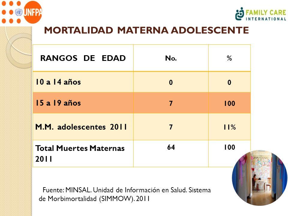 MORTALIDAD MATERNA ADOLESCENTE RANGOS DE EDAD No.% 10 a 14 años 00 15 a 19 años 7100 M.M. adolescentes 2011 711% Total Muertes Maternas 2011 64100 Fue