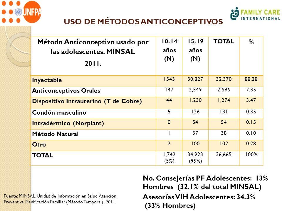 USO DE MÉTODOS ANTICONCEPTIVOS Método Anticonceptivo usado por las adolescentes. MINSAL 2011. 10-14 años (N) 15-19 años (N) TOTAL % Inyectable 154330,