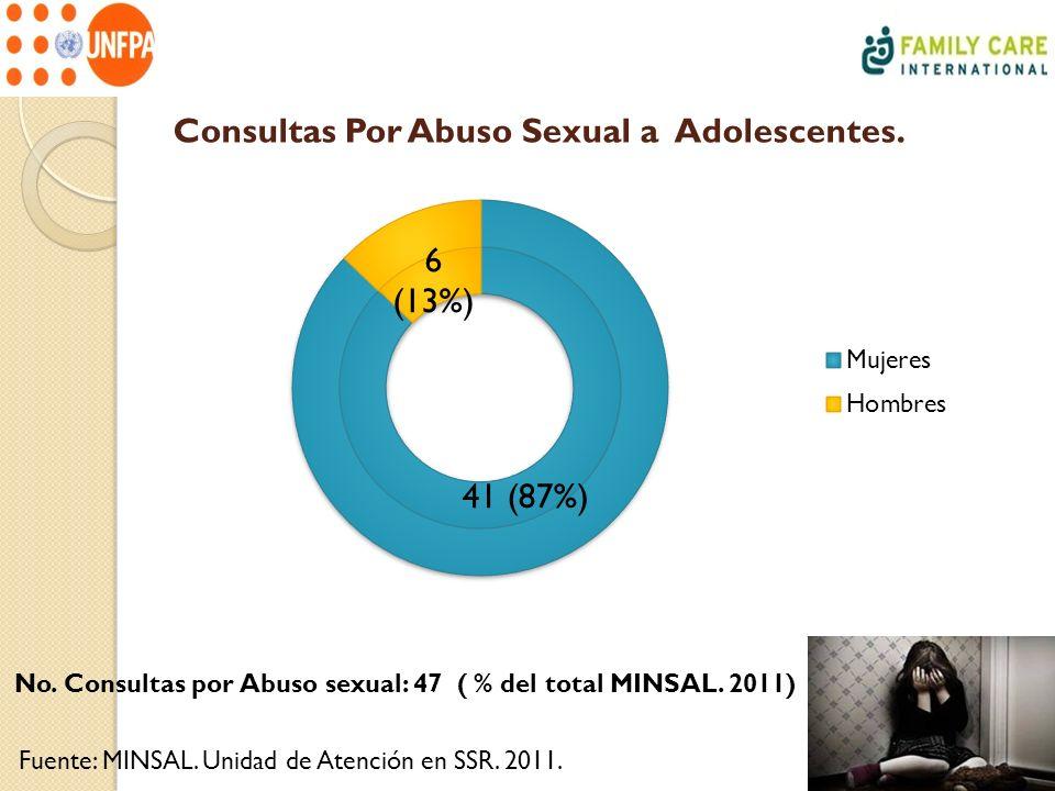 Consultas Por Abuso Sexual a Adolescentes. Fuente: MINSAL. Unidad de Atención en SSR. 2011. No. Consultas por Abuso sexual: 47 ( % del total MINSAL. 2