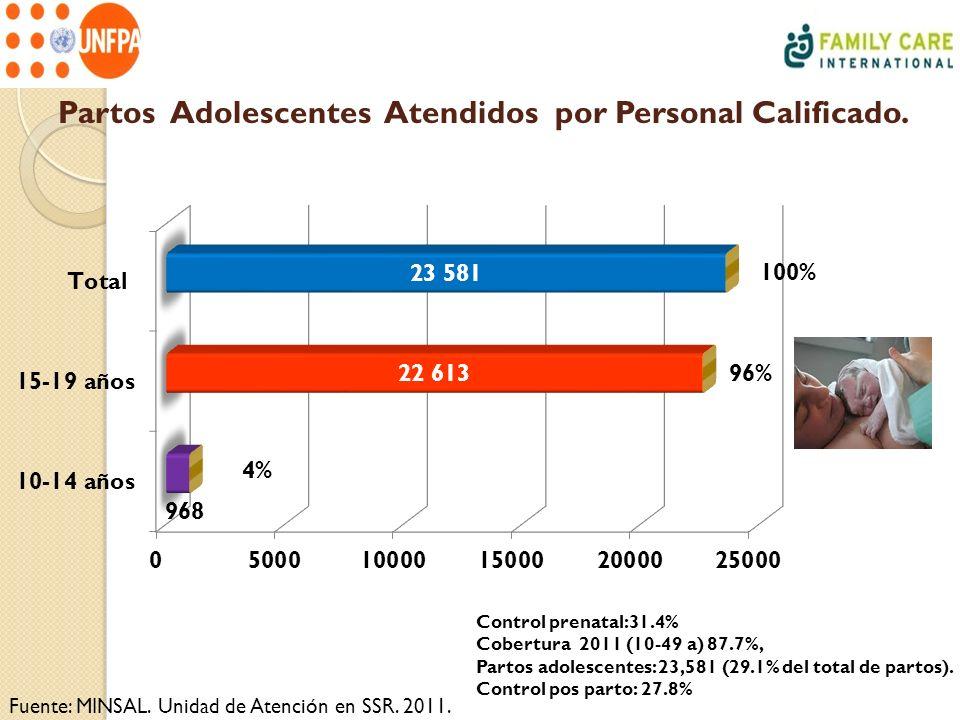 Partos Adolescentes Atendidos por Personal Calificado. Fuente: MINSAL. Unidad de Atención en SSR. 2011. Control prenatal:31.4% Cobertura 2011 (10-49 a