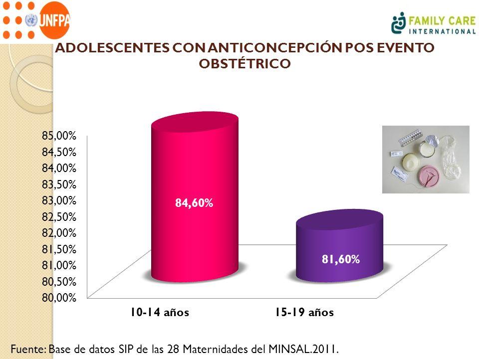ADOLESCENTES CON ANTICONCEPCIÓN POS EVENTO OBSTÉTRICO Fuente: Base de datos SIP de las 28 Maternidades del MINSAL.2011.