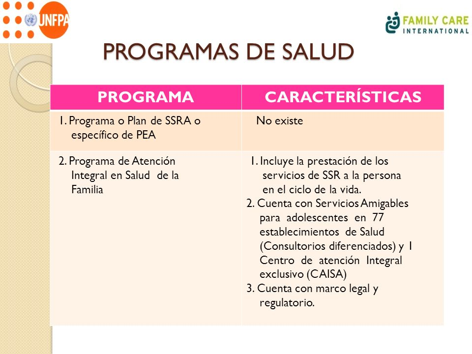 PROGRAMAS DE SALUD PROGRAMACARACTERÍSTICAS 1. Programa o Plan de SSRA o específico de PEA No existe 2. Programa de Atención Integral en Salud de la Fa