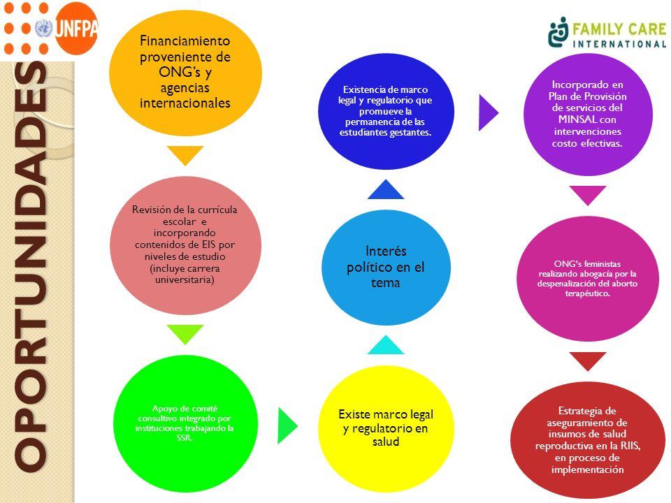OPORTUNIDADES Financiamiento proveniente de ONGs y agencias internacionales Revisión de la currícula escolar e incorporando contenidos de EIS por nive