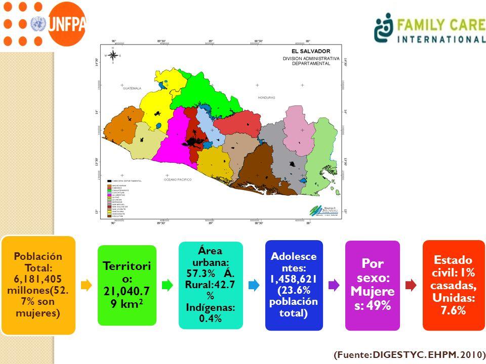 Población Total: 6,181,405 millones(52. 7% son mujeres) Territori o: 21,040.7 9 km 2 Área urbana: 57.3% Á. Rural:42.7 % Indígenas: 0.4% Adolesce ntes: