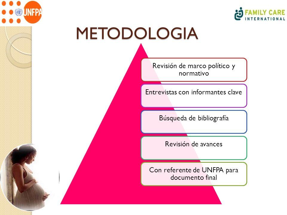 METODOLOGIA Revisión de marco político y normativo Entrevistas con informantes claveBúsqueda de bibliografíaRevisión de avances Con referente de UNFPA