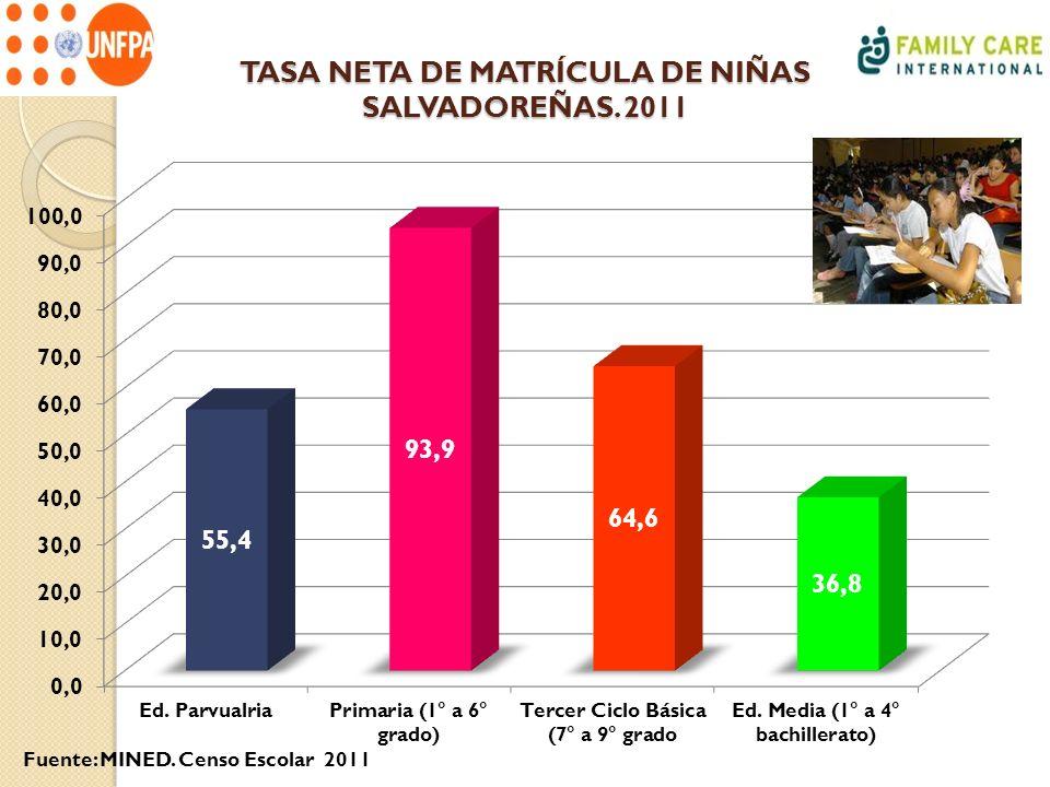 TASA NETA DE MATRÍCULA DE NIÑAS SALVADOREÑAS. 2011 Fuente: MINED. Censo Escolar 2011