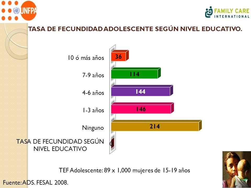 TASA DE FECUNDIDAD ADOLESCENTE SEGÚN NIVEL EDUCATIVO. Fuente: ADS. FESAL 2008. TEF Adolescente: 89 x 1,000 mujeres de 15-19 años