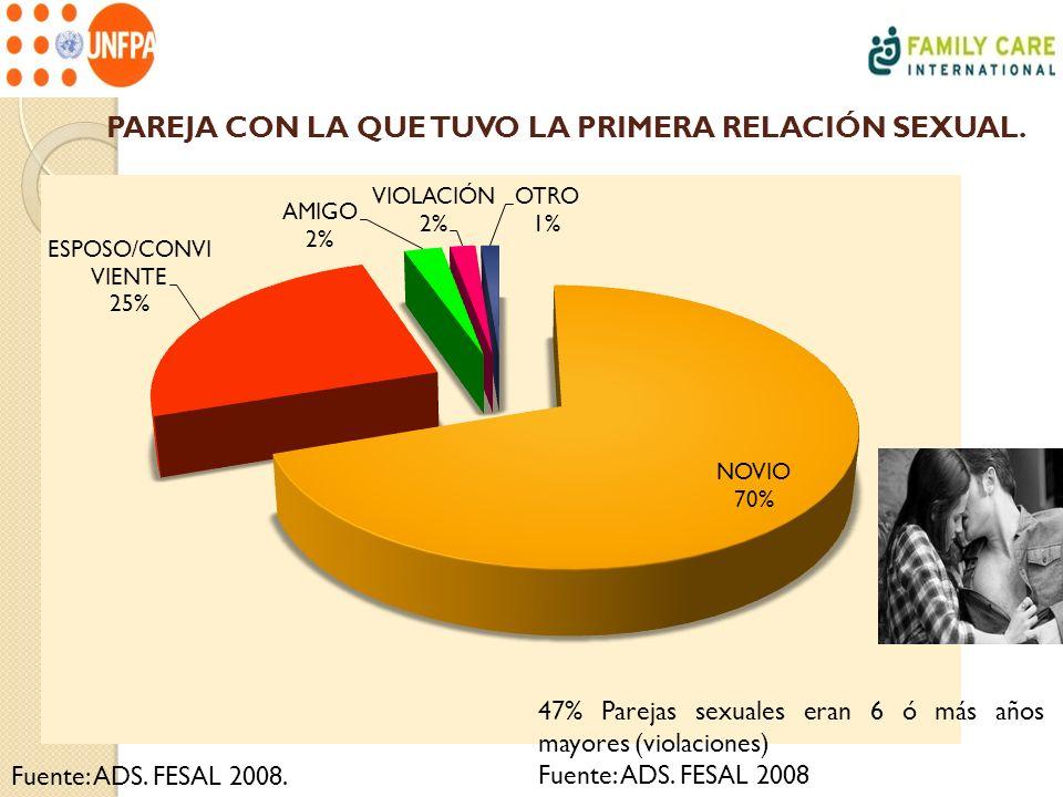 PAREJA CON LA QUE TUVO LA PRIMERA RELACIÓN SEXUAL. Fuente: ADS. FESAL 2008. 47% Parejas sexuales eran 6 ó más años mayores (violaciones) Fuente: ADS.