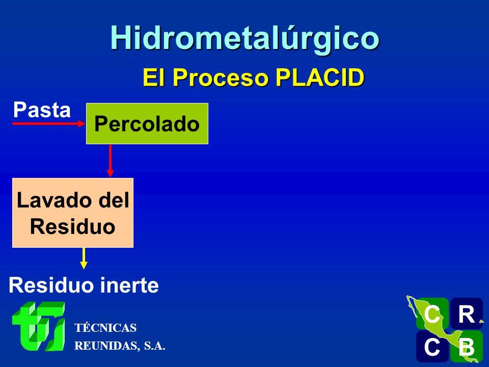 El Proceso PLACID Pasta Percolado Lavado del Residuo Residuo inerte R C C B B C Hidrometalúrgico TÉCNICAS REUNIDAS, S.A.